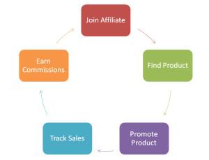 3 Affiliate Marketing Strategies