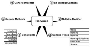 Generics in JAVA 1