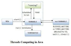 Threads Computing in Java – Part 2