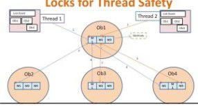 Thread in JAVA : Part-2