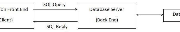Elements of Advanced JAVA Programming : Part-1