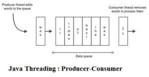 Thread in Java : Part 4