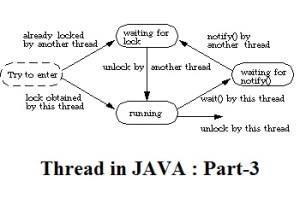 Thread in JAVA : Part-3
