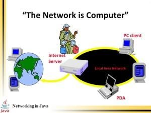 Networking Concepts in Java
