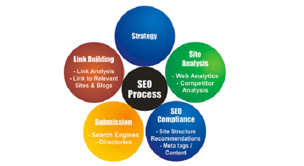 Search Engine Optimization and Design