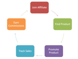3 Affiliate Marketing Strategies