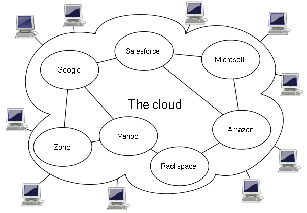 ELEC_Cloud_Computing_Diagram_lg
