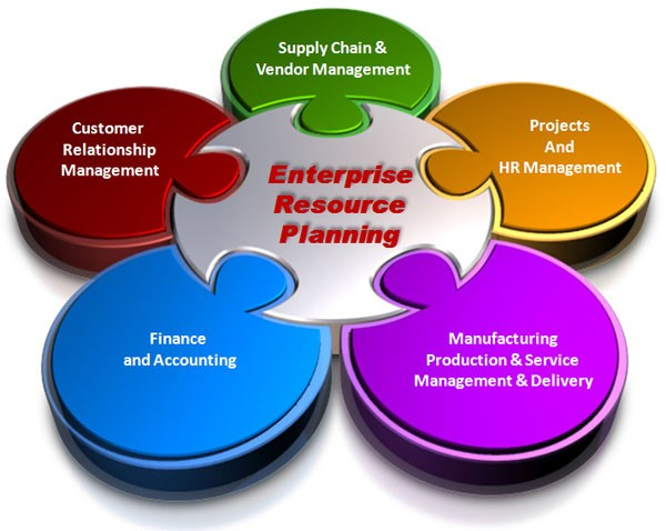ENTERPRISE RESOURCE PLANING