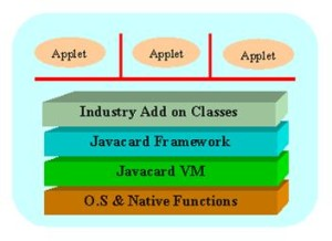 Java Card Architecture