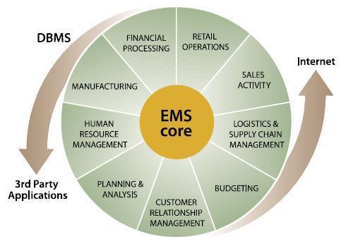 Enterprise Management System Ems