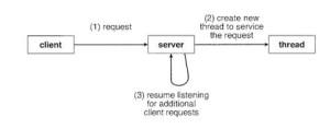 Multi Threaded Server Architecture