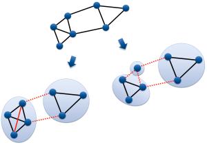 Threshold Based Similarity Transitivity Technique