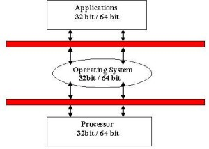 Modes of processor