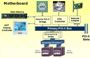 Do You know what is PCI?
