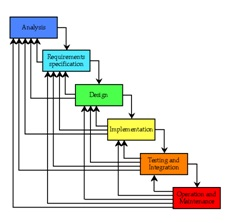 Working of waterfall model