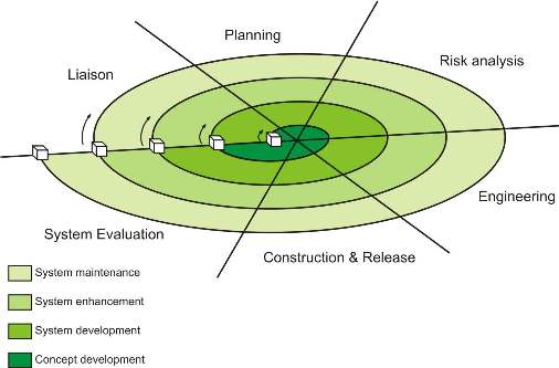 methodology spiral model essay Practicing the analysis and 'loop until you get it right method' of development,  while others had become  of particular important was the spiral model of.