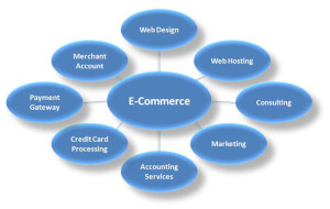 What is The Need of Electronic Commerce