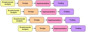 Phases of Incremental Model