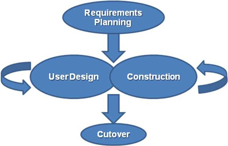 Planning Practices In Software Engineering