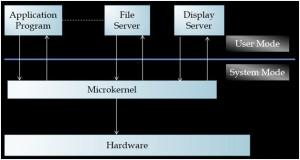 micro kernel