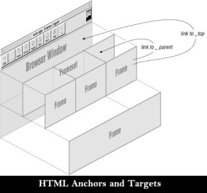 HTML Anchors and Targets