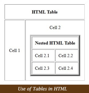 Uses of Tables in HTML