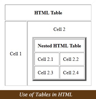 Html use of tables for Html table align