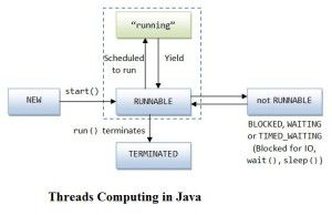 Threads Computing in Java