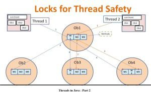 Threads in Java Part 2