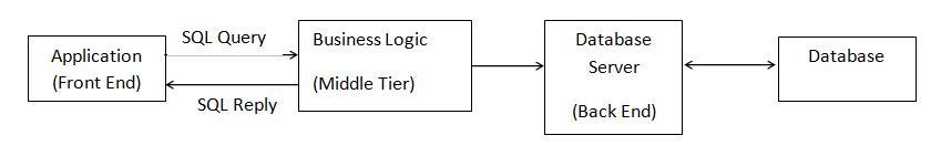 Elements of Advanced JAVA Programming