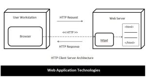 Introduction to Web Application Technologies