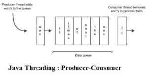 Java Threading : Producer Consumer