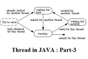 Threads in Java Part_3