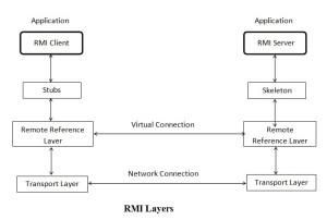 Three Layers of RMI