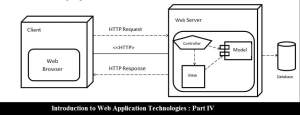 Web Application Technologies : Part IV
