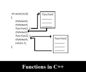Quick Revision: Functions in cpp
